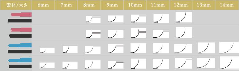まつげエクステ Cカールの素材と太さとカール比較表