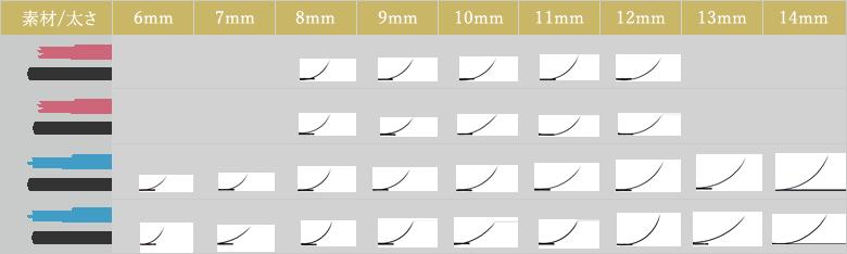 まつげエクステ Jカールの素材と太さとカール比較表