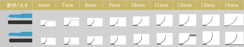 まつげエクステ CCカールの素材と太さとカール比較表
