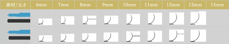 まつげエクステ Dカールの素材と太さとカール比較表